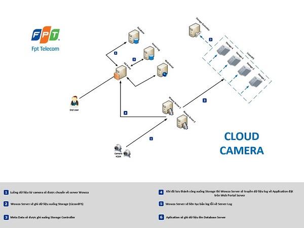 Mô hình giải pháp lưu trữ trên cloud camera