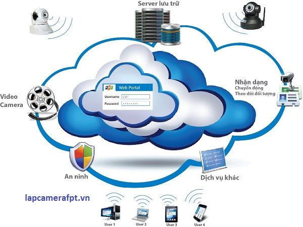 Cloud Camera - Fpt Telecom