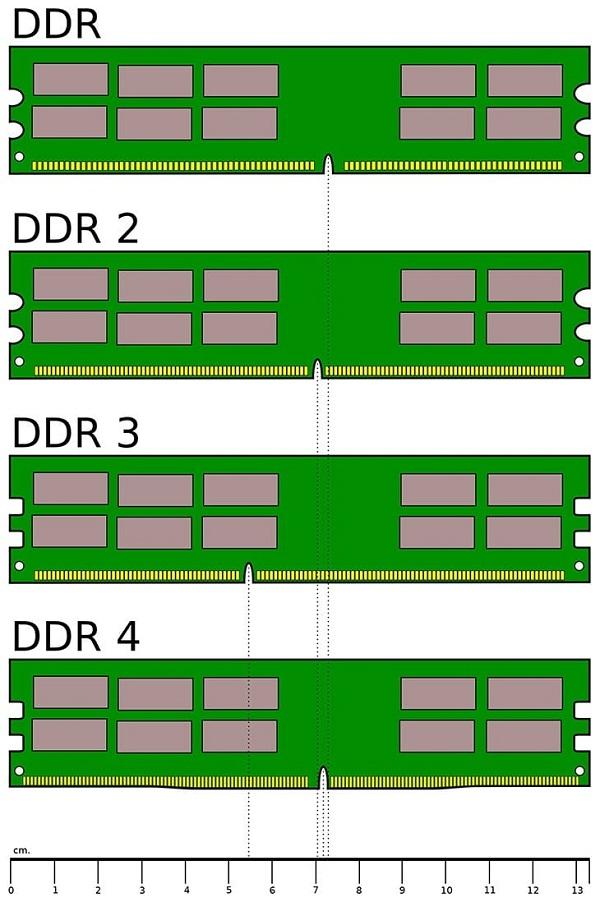 Các loại RAM trên thị trường
