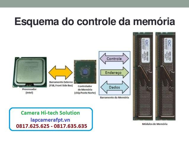 Cơ chế hoạt động của RAM